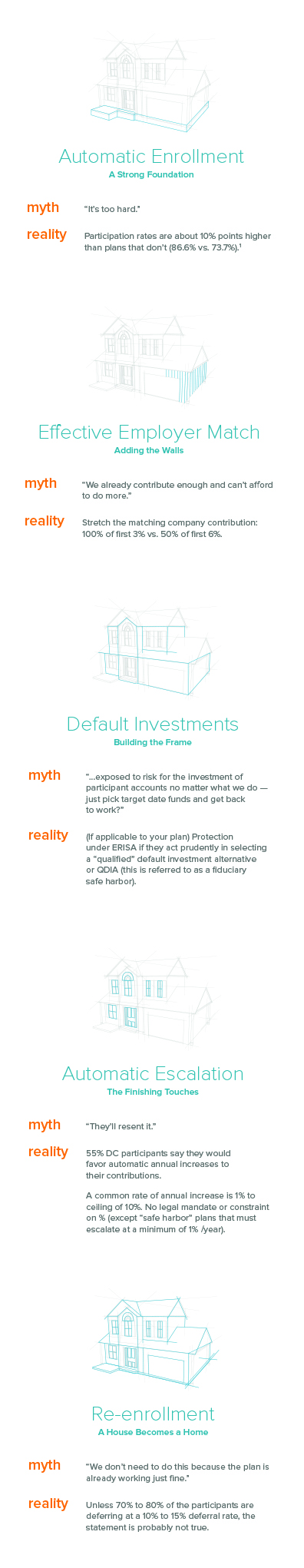 Myth vs. reality: the building blocks for a successful retirement plan