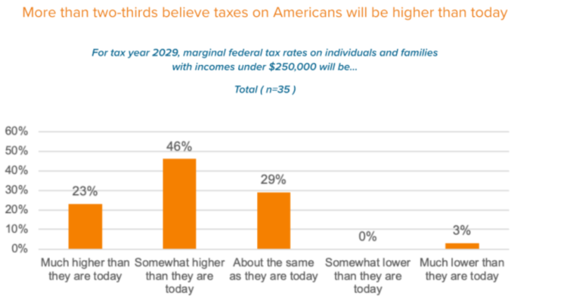 More than two-thirds believe taxes on Americans will be higher than today
